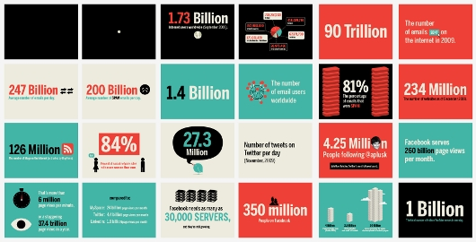 Let's talk stats : Les chiffres clés d'Internet et les réseaux sociaux 2011